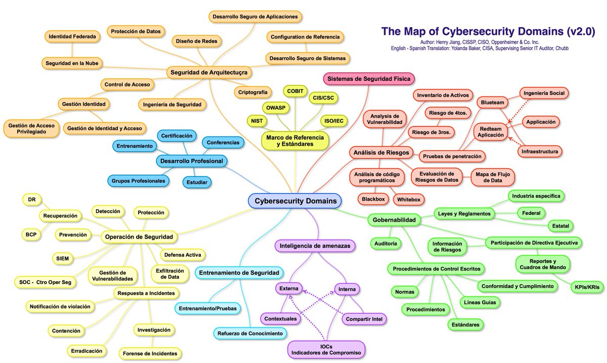 The Map of Cybersecurity Domains version 2.0 by Henry Jiang  https:// buff.ly/2DYLQc8  &nbsp;   @Fisher85M @jblefevre60 via @antgrasso #CyberSecurity #infosec #ITSecurity #databreach #Malware #vulnerability #Governance #privacy<br>http://pic.twitter.com/Jals3egY13