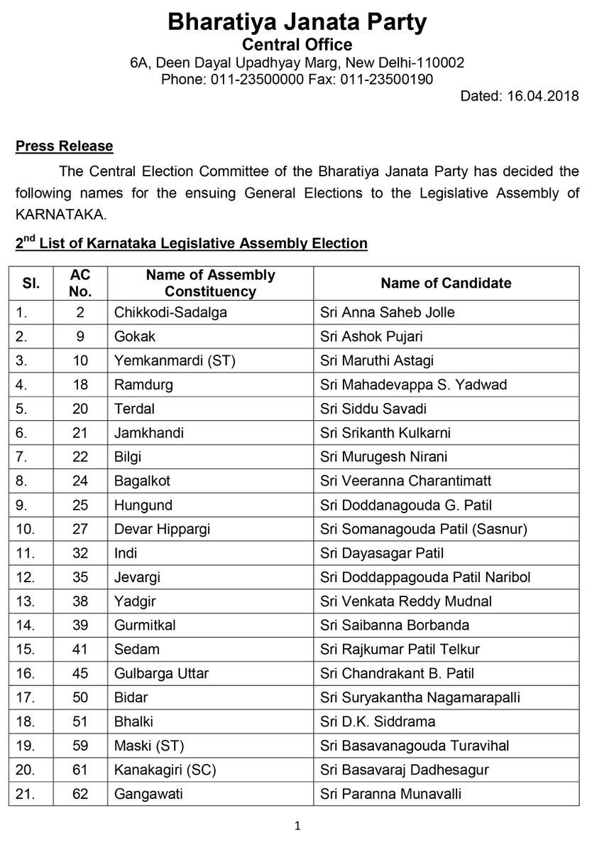 "BJP On Twitter: ""Second List Of 82 BJP Candidates For"