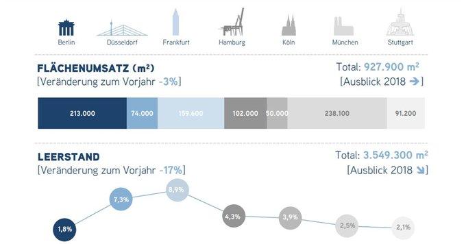Der Boom auf dem deutschen Büromarkt hält weiter an. Entdecken Sie die wichtigsten Entwicklungen der Top 7 Standorte auf einen Blick in der #Infografik:  t.co/Pefku9YTv9