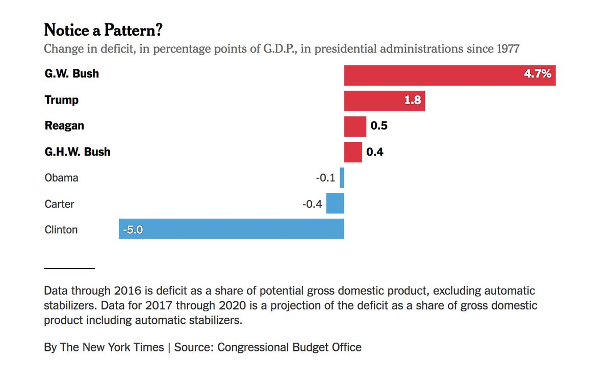 Every one of the last four Republican presidents has increased the deficit. Every one of the last three Democratic presidents has reduced the deficit. https://t.co/NQTKLsu8fA