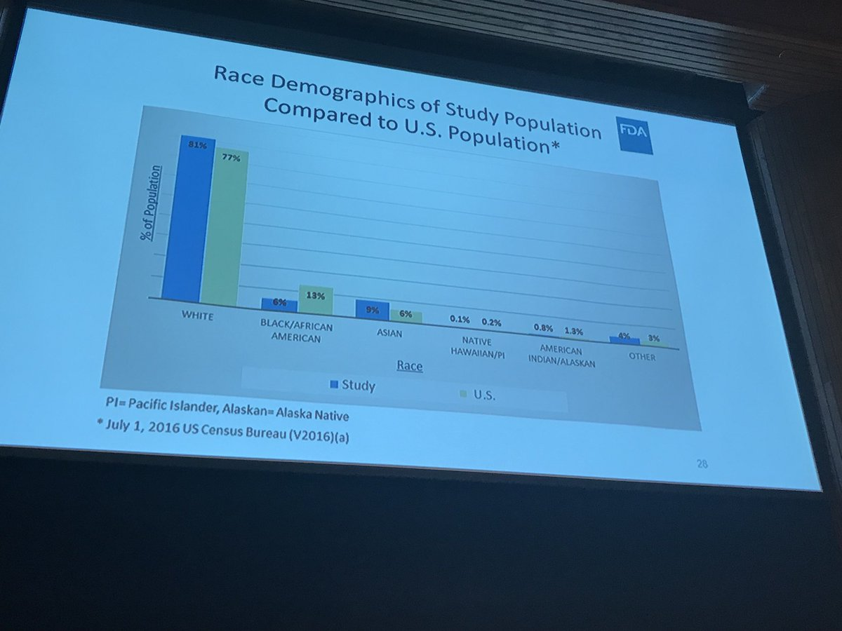 Population parity in clinical trial representation is needed to address #healthequity @US_FDA @dukemargolis #TrialsEligibility <br>http://pic.twitter.com/ars3vAb4Xr