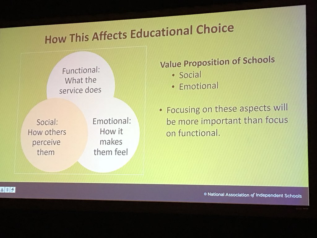 How do we serve needs of families in the future and demonstrate our value #ATLISac @NAISnetwork  Donna Orem<br>http://pic.twitter.com/HEojx02VlN