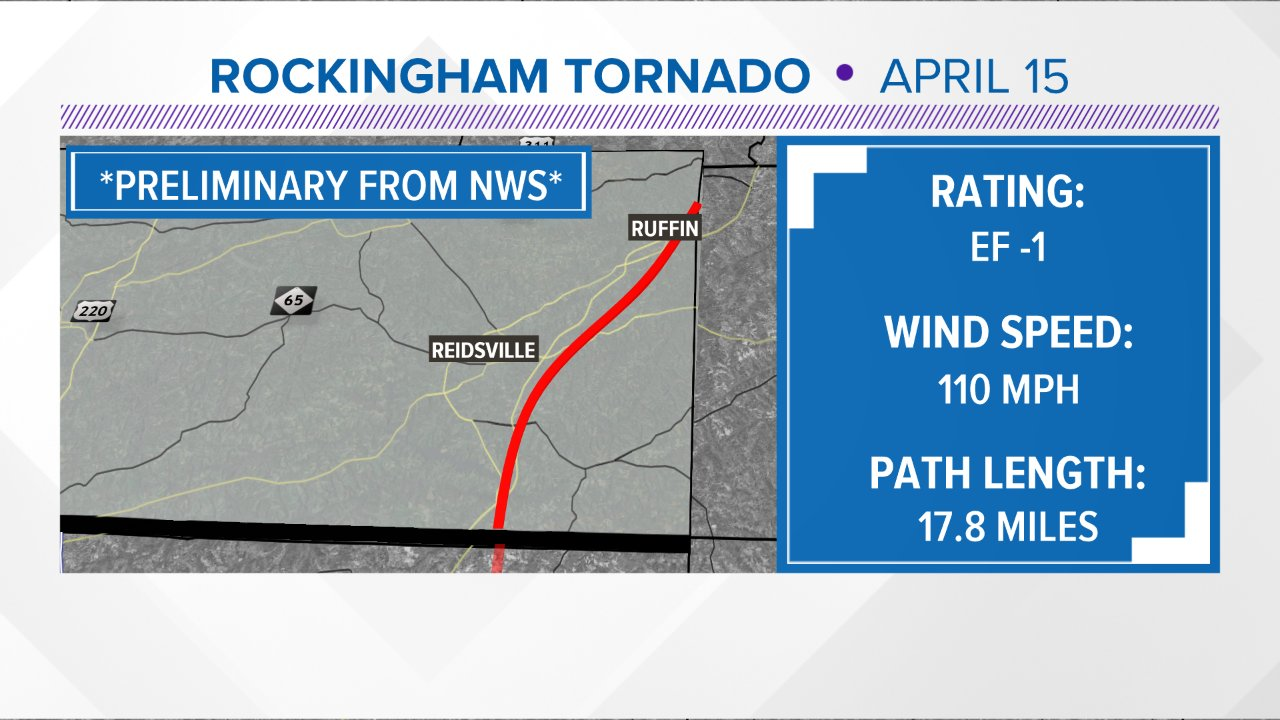 National Weather Service confirms EF1 tornado in Danville