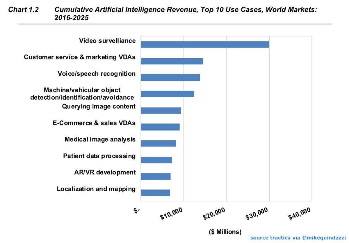 Top 10 use cases for #ArtificialIntelligence! Revenues for #AI projected to grow from $3.2 to $89.8 billion by 2025. @Tractica via @MikeQuindazzi #MachineVision #AutonomousVehicles #AR #VR #IoT #Robotics #FacialRecognition  RT @MikeQuindazzi<br>http://pic.twitter.com/W898l3boeC