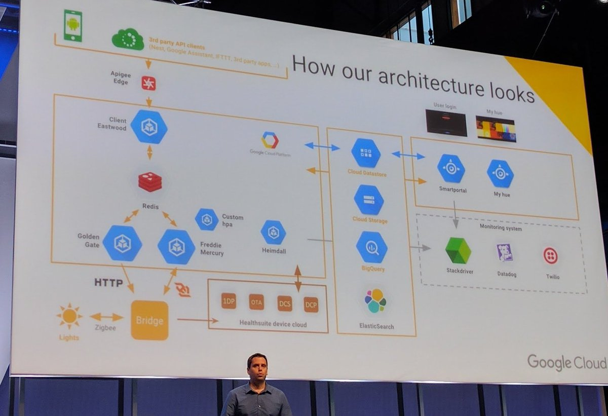 Google Cloud Hue Architecture