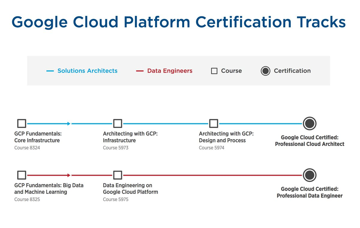 Validate Your Google Cloud Skills With A Google Cloud Platform