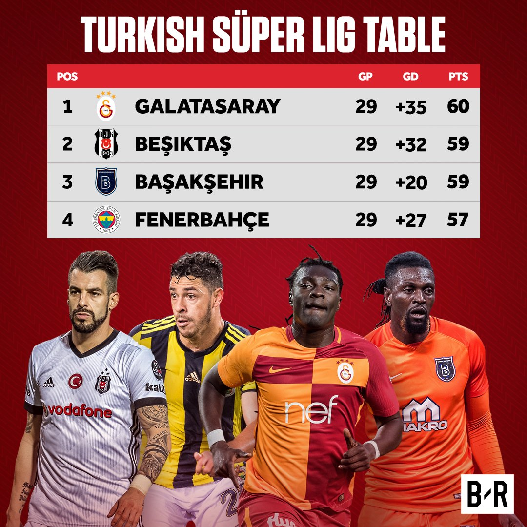 It's a madness at the top of the Turkish Super Lig, and Galatasaray still have Besiktas to play! 😱🇹🇷