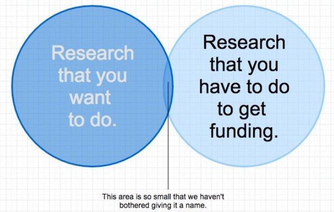 The researcher&#39;s dilemma.  #Research #Academia <br>http://pic.twitter.com/rxOxUOn7jx