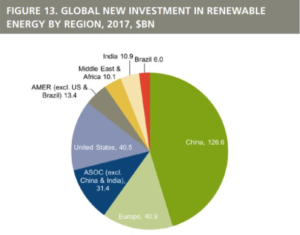 #China spent three times as much as the US on #renewable energy last year https://t.co/FB5kDjrF0v