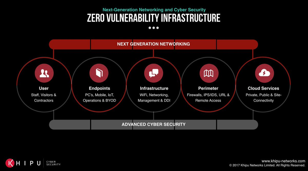 Getting the right level of #visibility into key areas of your #network will enable you to introduce &amp; continually improve, the right #cybersecurity mix of solutions! It doesn't haven't to be complex- ask our customers! @ArubaEMEA @PaloAltoNtwksUK @GreenboneNet @Jisc #infosecurity<br>http://pic.twitter.com/I80rirjtUQ