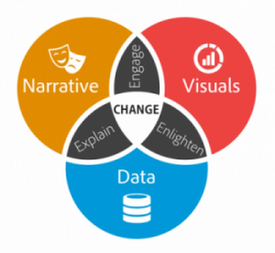 Data #storytelling is the essential data science skills everyone needs.  For more details visit:  https:// goo.gl/poBCsY  &nbsp;    Via @Forbes   #videomarketing #videocontent #explainervideo #DataScience #business #BusinessStrategy <br>http://pic.twitter.com/sPr12de4nH