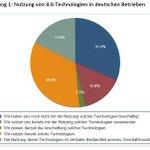 Image for the Tweet beginning: @ZEW: #Digitalisierung lässt Zahl der