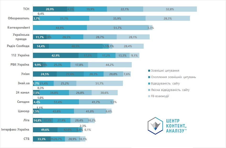 Нове дослідження Центру контент-аналізу: ТОП ефективних українських медіа брендів https://t.co/Y51OhfeMsD https://t.co/TUjJSgfWdr