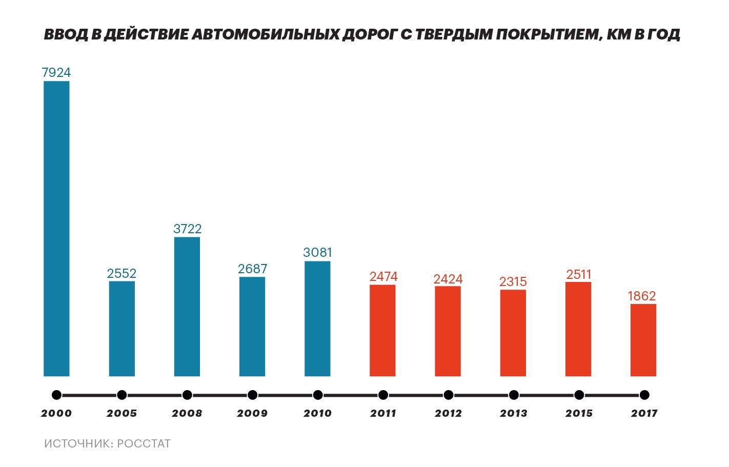 дома дороги в россии статистика первую очередь речь