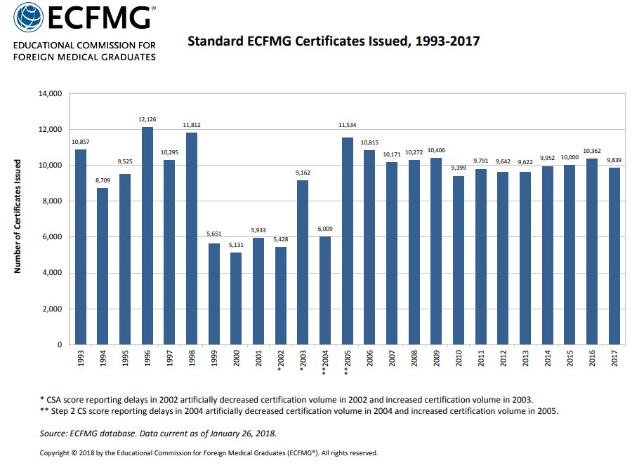 Ecfmg For Imgs On Twitter 9839 Imgs Attained Ecfmgcertification
