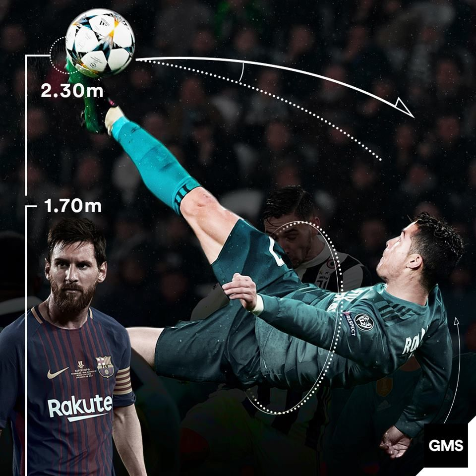 Givemesport On Twitter Leo Messi S Height 1 70m Cristiano Ronaldo S Bicycle Kick Leap 2 30m Insane Stat Of The Day