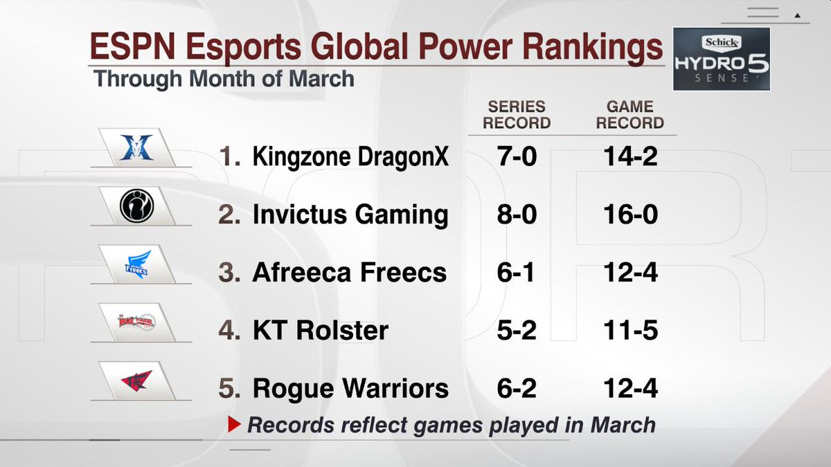 outlet store 77d83 83e53 The global League of Legends power rankings for the month of March.   schickhydro shaved off the text so you can get in, get out and reply with  why we re ...