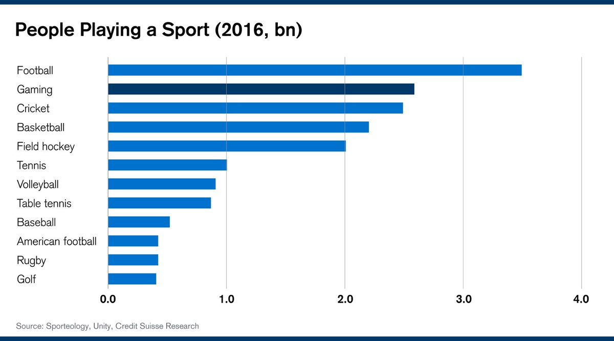 whats the most popular sport