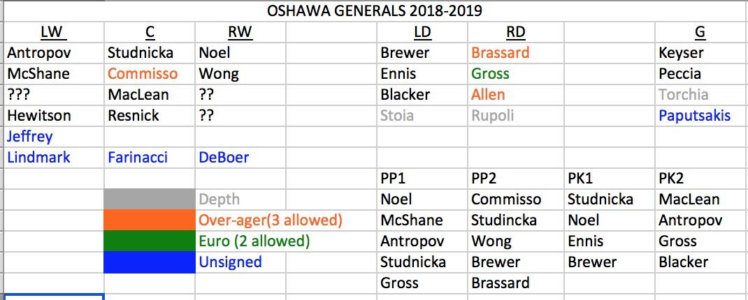 Generals Live On Twitter My Gens Depth Chart Going Into The Draft Tomorrow Still Have Off Season Trades 2018ohldraft And Euro