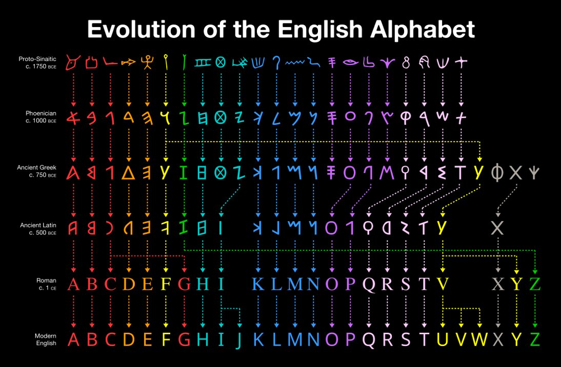 Amazing. Evolution of the alphabet.