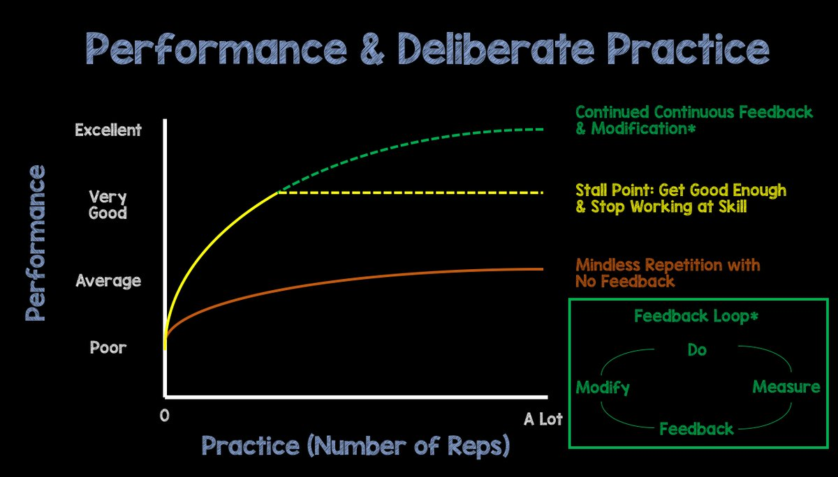 deliberate practice cima operational management strategic objective tests E1 E2 E3 F1 F2 F3 P1 P2 P3