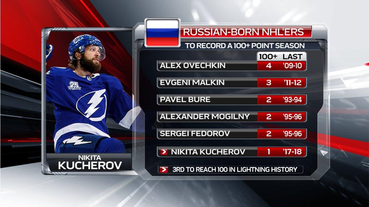 Кучеров набрал рекордные 100 очков в постоянном сезоне НХЛ