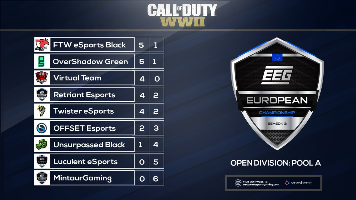 Current standings of the EEG European Championship Season 2 Open division Pool A.  Current top 4:  1. @ftwesports 🇵🇹 2. @OverShadow_eS 🏴 3. @VirtualTeamES 🇪🇸 4. @RetriantGG 🏴  You have until Friday, 20th April to play your league matches. Good luck! https://t.co/VSKsf46tHY