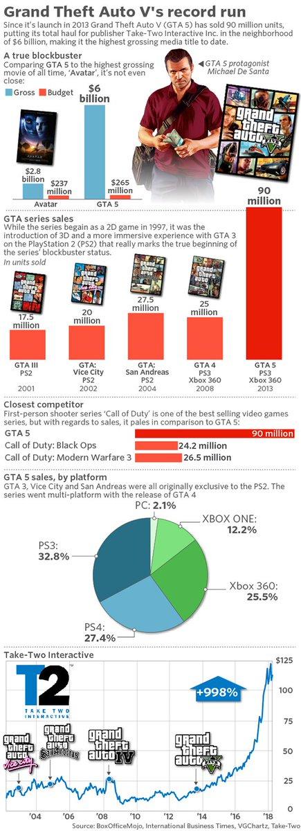 Grand Theft Auto V has made more money than any single movie, ever https://t.co/gAscbxuZjR