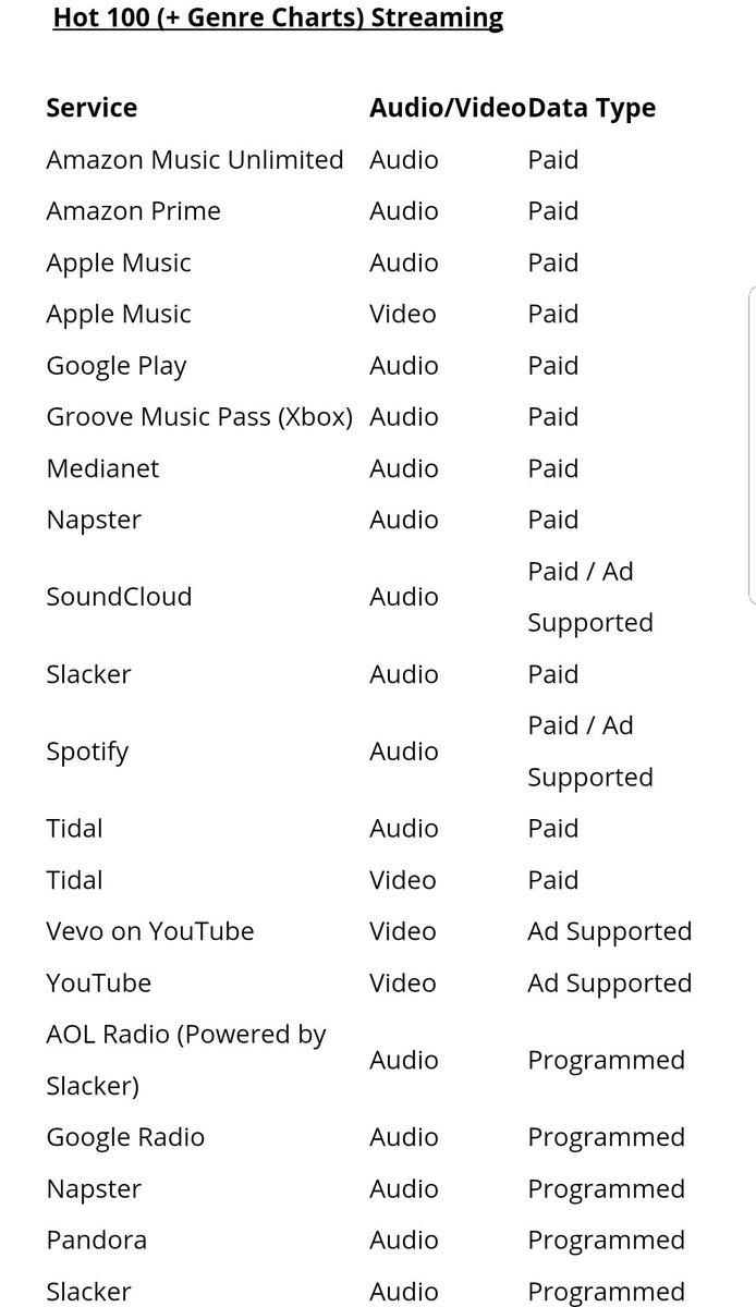 spotify premium accounts list