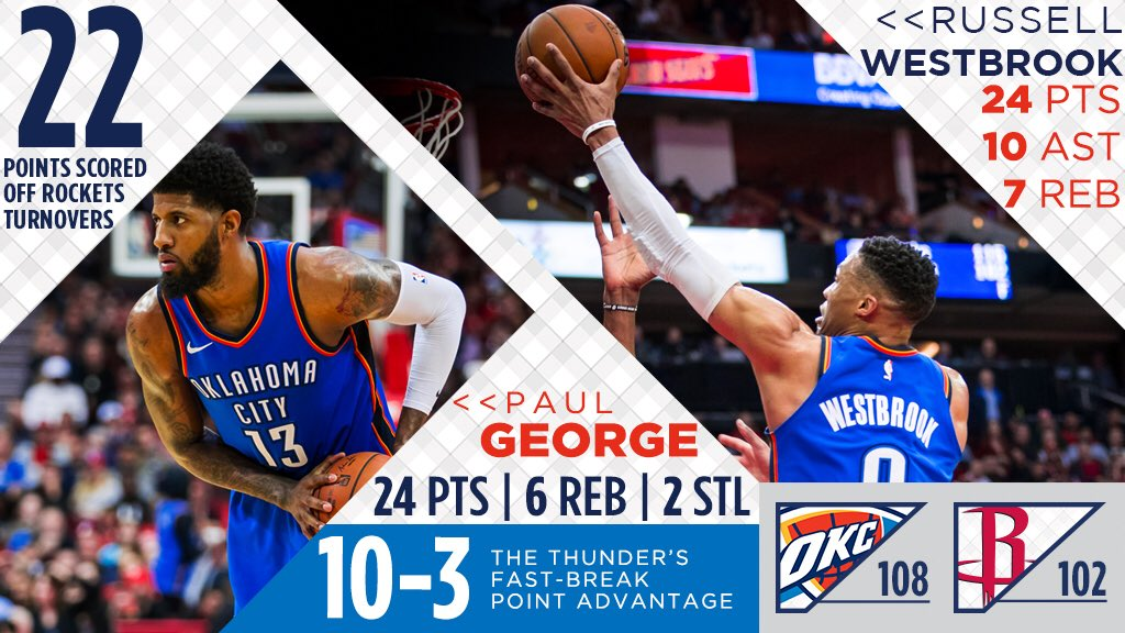 ��s to last night's victory over the Rockets. #ThunderUp | https://t.co/aMDvCzuIPw https://t.co/CHK0b3EIWR
