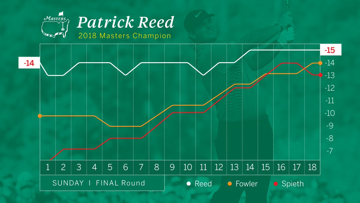 Masters Tournament (@TheMasters) on Twitter photo 2018-04-08 23:21:17