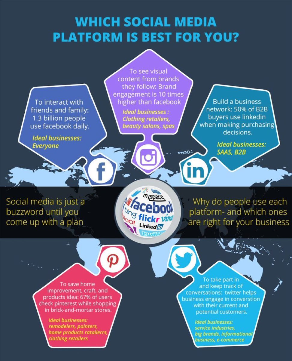 Which Social Media Platform Is Best For You Marketing Strategy Network Diagram Corporate Office Flickr Photo Sharing Share The Wisdom