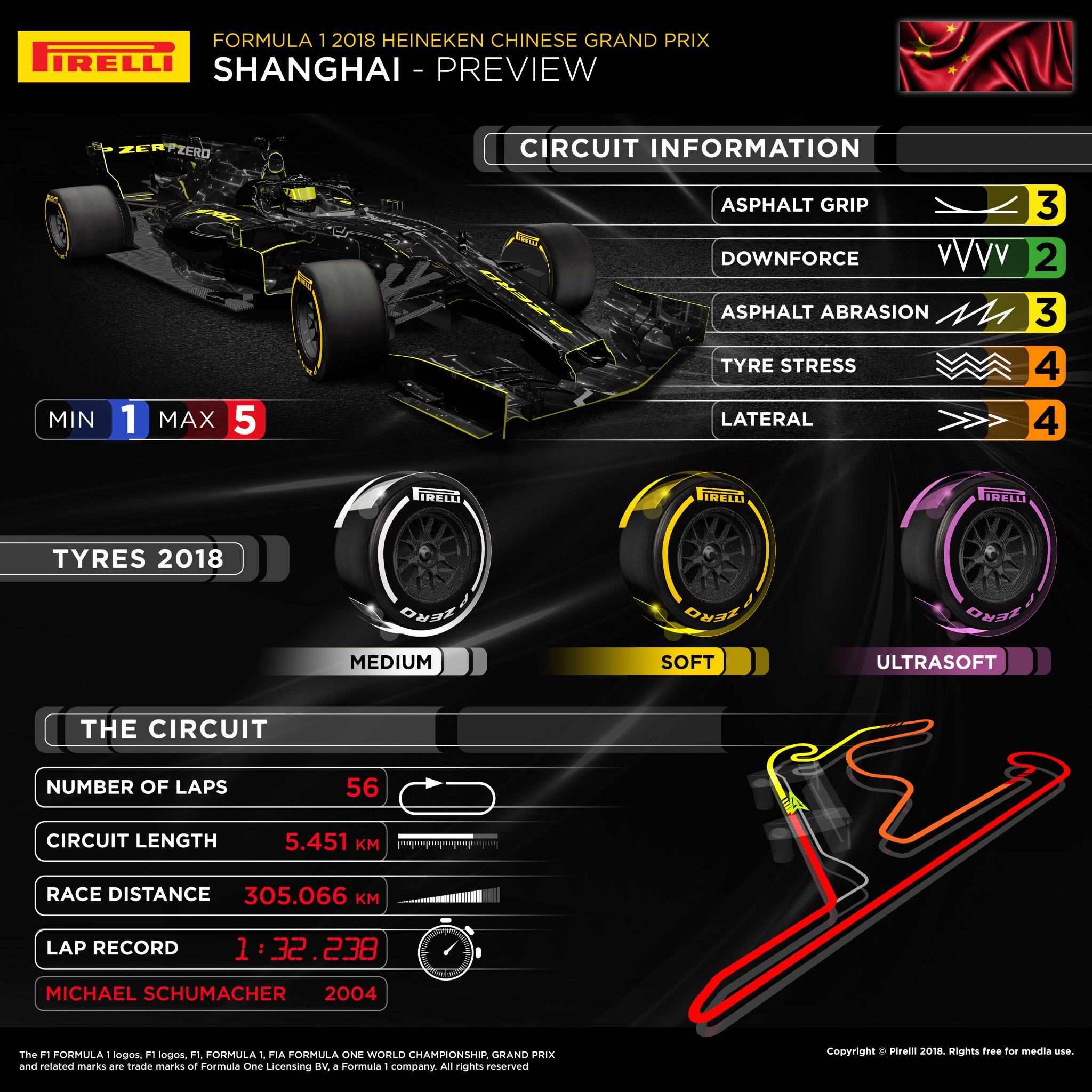 Chinese GP 2018 Tyre Choice