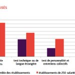 Image for the Tweet beginning: 📊 [Etude @pole_emploi] Comment les