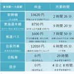 手段によっては安く済む?東京駅から大阪駅の移動手段の料金と所要時間がこれ!