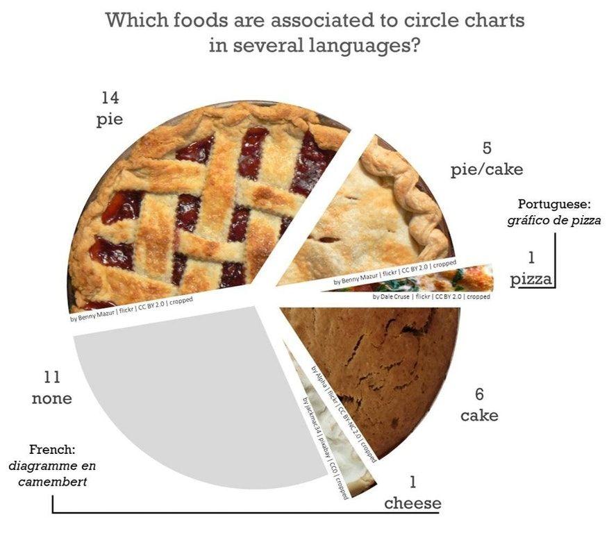 Simon Kuestenmacher On Twitter Pie Chart Proves That Pie Chart Is