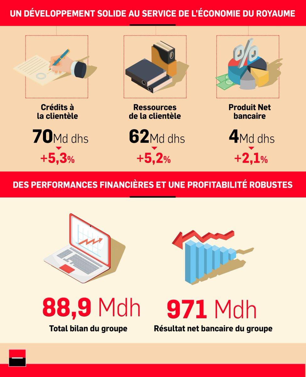 Societe Generale Maroc On Twitter L Annee 2017 Permet A Societe
