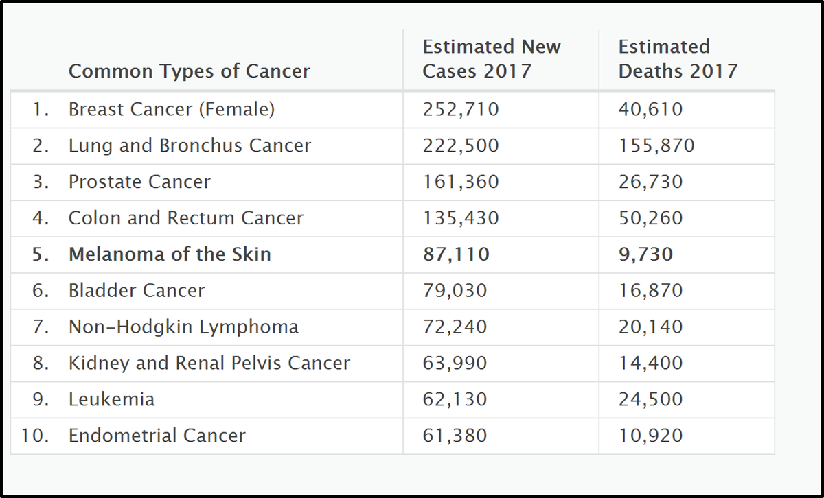 0c8aeb2fd46 #Melanoma was the 5th most common #cancer type in 2017. Get more  information on this type of skin cancer from our fact sheet here:  https://go.usa.gov/xQ3WC ...