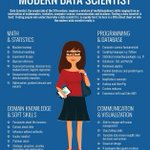 Image for the Tweet beginning: The Modern #DataScientist [#INFOGRAPHICS]