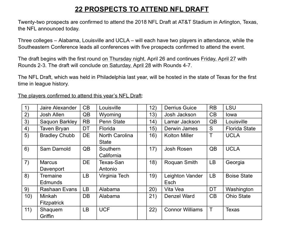 Twenty-two prospects are confirmed to attend 2018 NFL Draft at AT&T Stadium in Arlington, Texas: