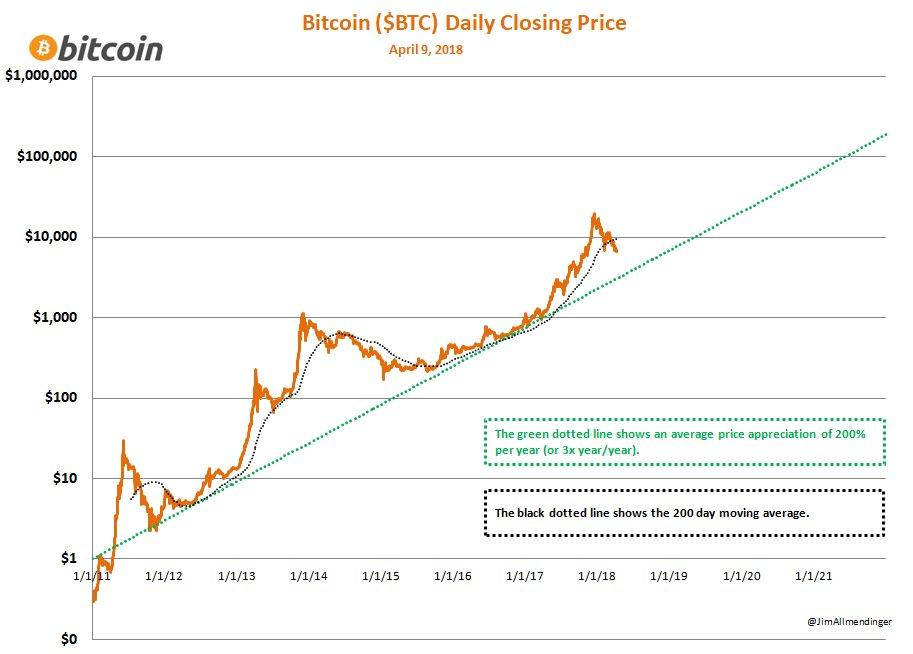 cum se face un bitcoin într- o lună