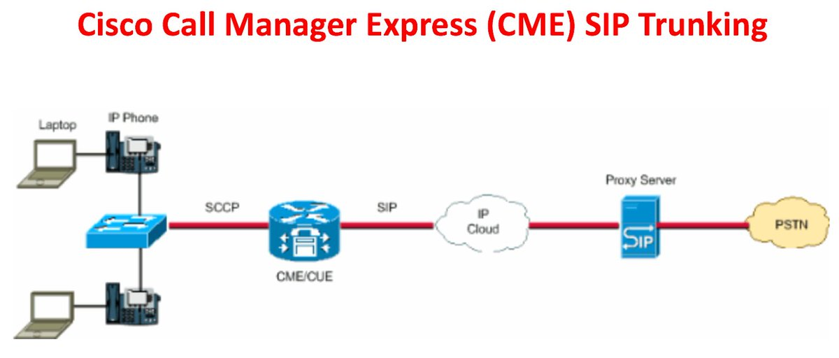 Cisco call manager Express user Manual