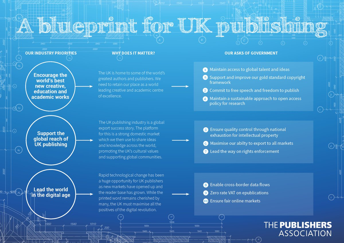 The publishers assoc on twitter today we launch our brexit publishing industry at the london book fairten priorities to ensure the uk remains the academic and creative centre of the world publishingblueprint malvernweather Choice Image