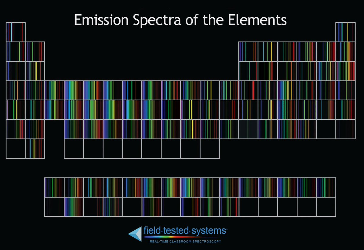 Nesta Us On Twitter Periodic Table Of Spectra Poster Interesting