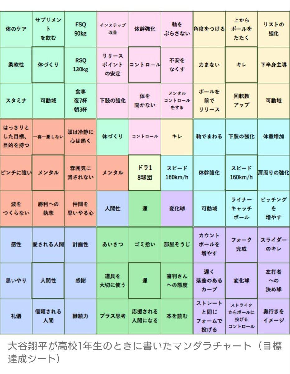 大谷 翔平 マンダラ