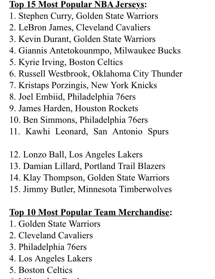 Kyrie Irving the 5th most popular jersey this season; Celtics 5th in team merchandise.