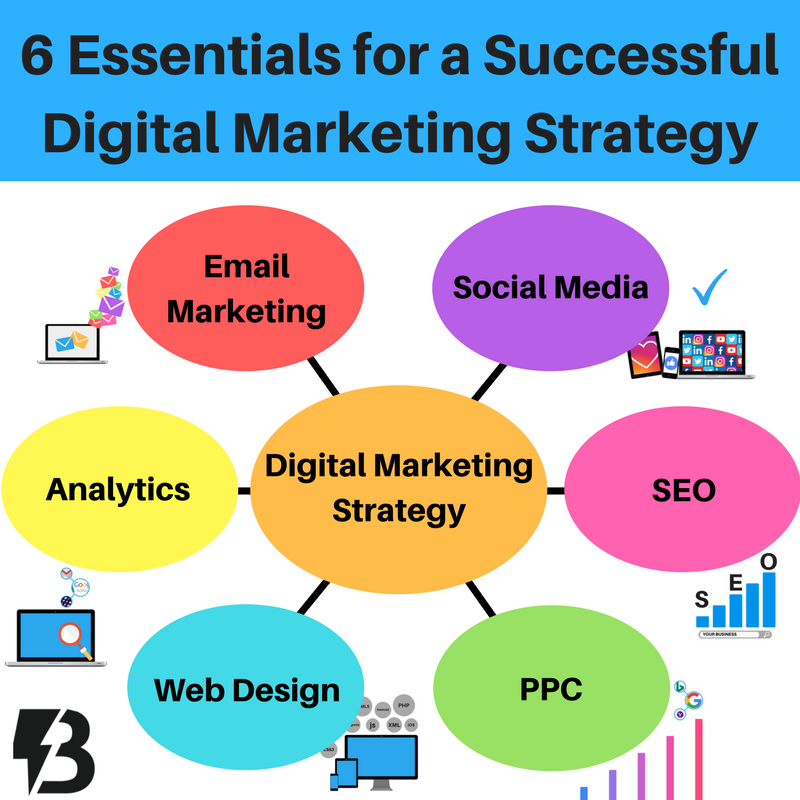 6 essential elements of a successful digital marketing strategy #digitalmarketing #seo #ppc #searchmarketing #contentmarketing #emailmarketing #searchengine #paidserach #socialmediamarketing #webdesign #content #copywriting #tips #smallbusiness #BucksCounty<br>http://pic.twitter.com/LKQ297un1s