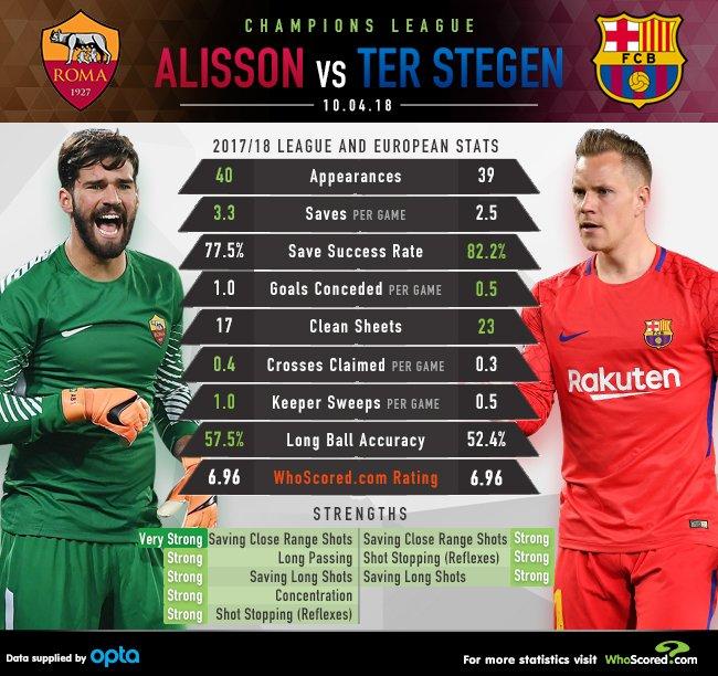 Celta Vigo Vs Barcelona H2h Sofascore: Alisson Becker Vs Marc-Andre Ter Stegen: Head-to-head