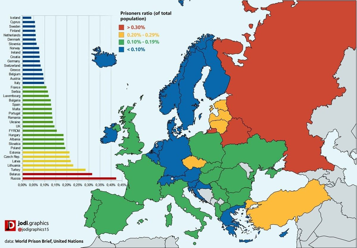 in total more than 15 million people are in prison in europe 609 000 of them are in russia httpsbuffly2qmnwrh pictwittercomd6iirbcfvb