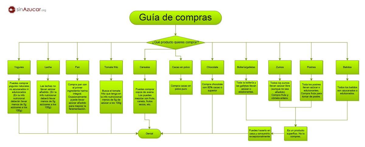 Sinazucar on twitter gua de compras cmo reducir el consumo sinazucar on twitter gua de compras cmo reducir el consumo de azcar hemos diseado este diagrama de flujo para que nos ayude en el sper ccuart Choice Image